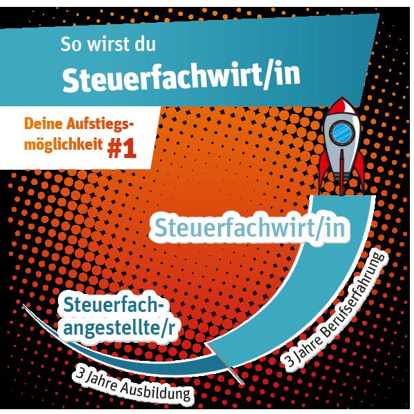 Grafik_Aufstieg_v04-1