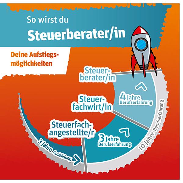 Grafik_Aufstieg_v05